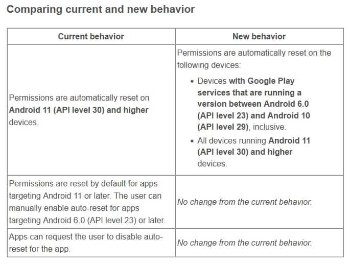 permissions auto-reset for devices running on Android 6 and above