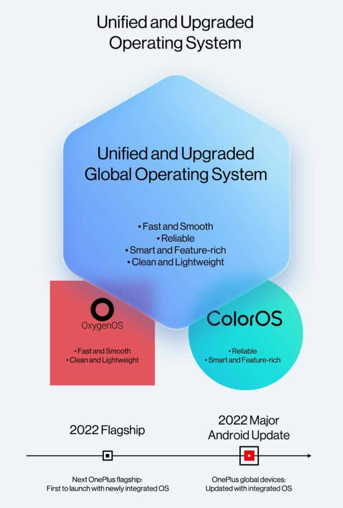OnePlus new integrated OS with OxygenOS and ColorOS